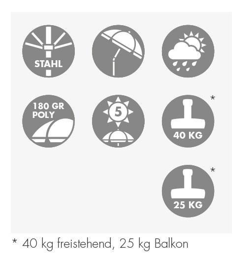 Doppler Sonnenschirm / Active Balkonblende 180x130cm D 836 grün Bild 13